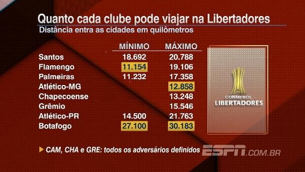 Veja quanto cada clube brasileiro pode viajar na Libertadores de 2017