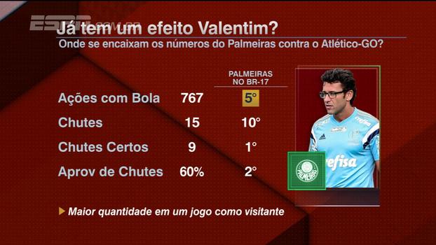 Efeito Valentim? Veja números do Palmeiras contra o Atlético-GO