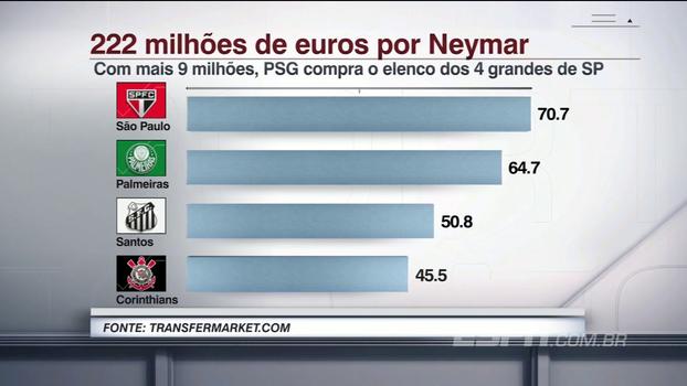 Valor que PSG pagaria ao Barcelona por Neymar seria quase suficiente para comprar elencos dos 4 grandes paulistas