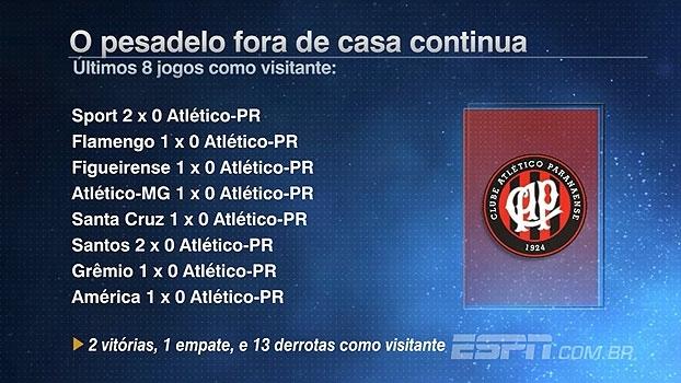 Forte em casa, Atlético-PR tem números fracos como visitante; Rafa analisa