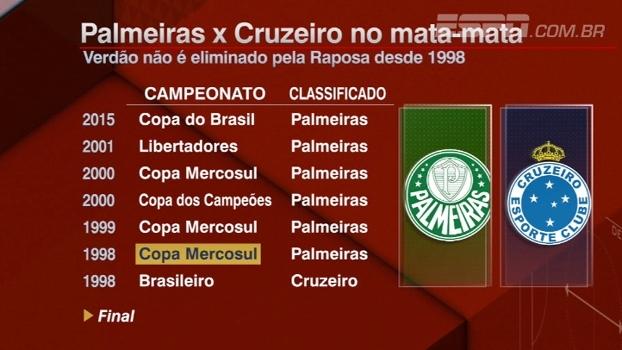 Bate Bola relembra duelos de Palmeiras e Cruzeiro em mata-mata