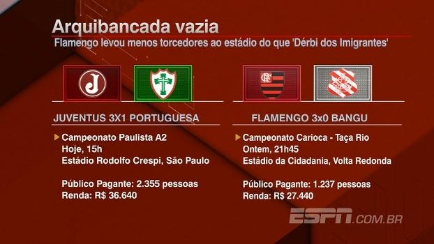 Fla levou menos torcedores ao estádio do que Juventus x Portuguesa; veja