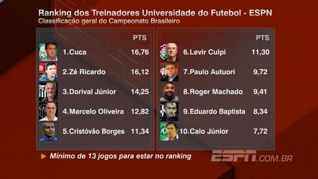 Os comandantes: confira o ranking dos treinadores após a 27ª rodada do Brasileirão