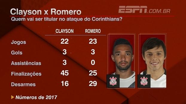 Clayson x Romero; BB Bom Dia analisa números dos atacantes em 2017