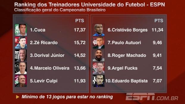 Dorival em 3º, Roger Machado e Argel no Top 10: veja o ranking dos treinadores após a 28ª rodada
