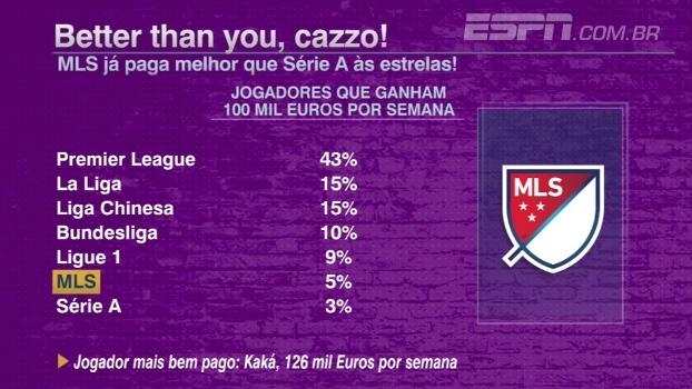 MLS já paga salários maiores que o Campeonato Italiano: veja ranking