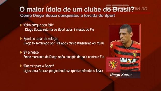 Diego Souza é o maior ídolo em um clube no Brasil? Opine!