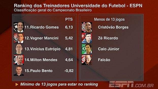 Dorival na ponta e Marcelo Oliveira subindo: veja o ranking dos treinadores após a rodada