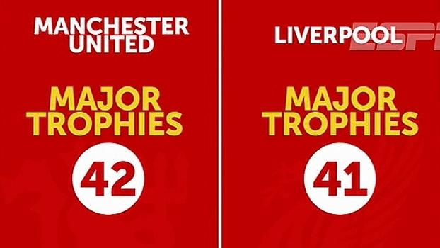 Com o título da Copa da Liga, United se aproxima do Liverpool; veja outras conquistas
