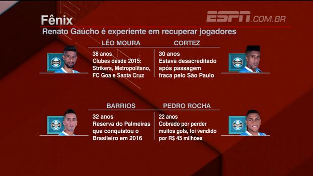 Breiller analisa capacidade de recuperar atletas de Renato Gaúcho: 'Vai fazer uma lavagem cerebral no Cristian'