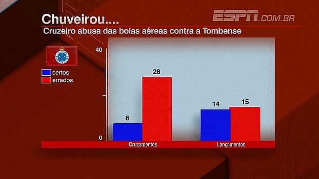 Cruzeiro abusa das bolas aéres contra a Tombense; Marra analisa