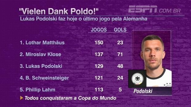 Podolski se aposenta da seleção alemã como 3º que mais atuou; relembre trajetória