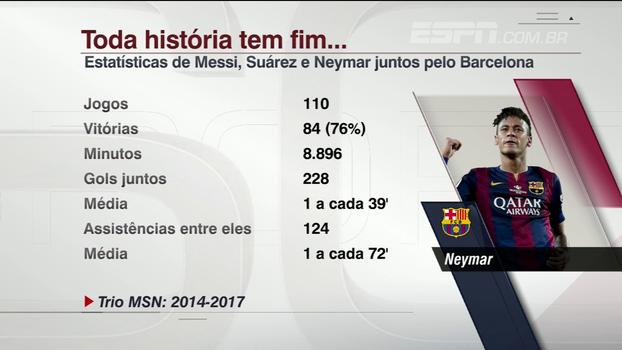 Toda história tem fim: relembre estatísticas de Messi, Suárez e Neymar juntos no Barcelona