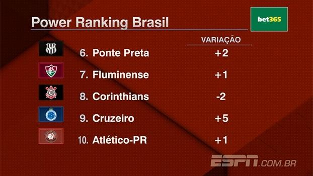 Power Ranking: Ascensão do Cruzeiro e quedas de São Paulo e Corinthians; Palmeiras segue líder