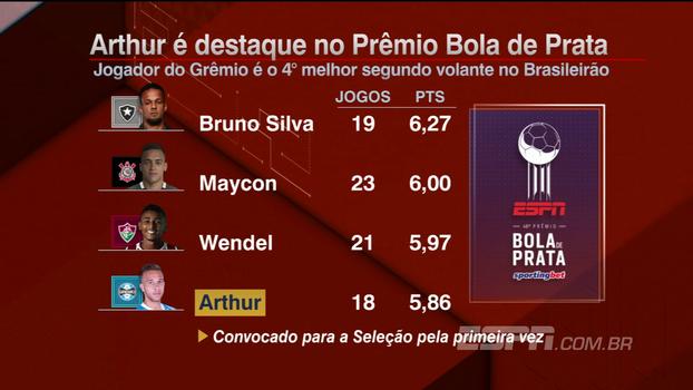 Convocado por Tite, Arthur é destaque no Prêmio ESPN Bola de Prata Sportingbet