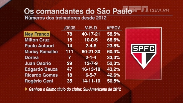 Nove técnicos em cinco anos; veja o aproveitamentos dos treinadores do São Paulo