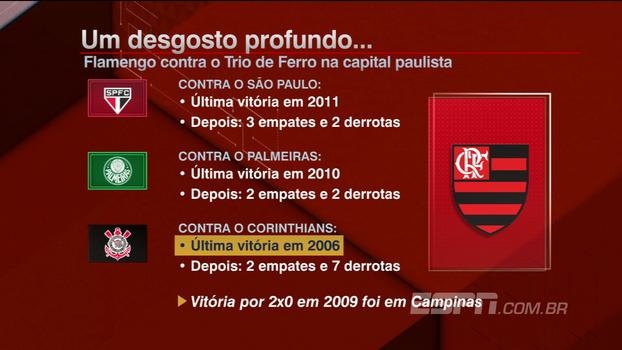 Confira o retrospecto do Flamengo contra o Trio de Ferro em São Paulo