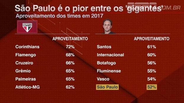 São Paulo tem o pior aproveitamento entre os 'gigantes' no ano; Bate Bola analisa