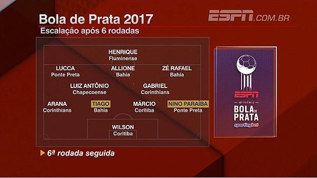 d87a54e01f Prêmio ESPN Bola de Prata Sportingbet  veja a escalação após 6ª rodada
