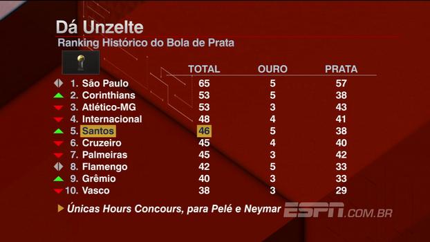 São Paulo isolado, Corinthians assumindo a vice... Veja ranking histórico do Bola de Prata