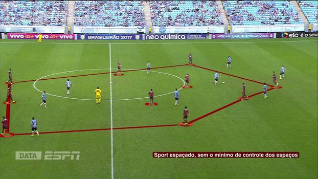 Com DataESPN, Calçade analisa 'postura assustadora' do Sport contra o Grêmio para entender irritação de Luxa
