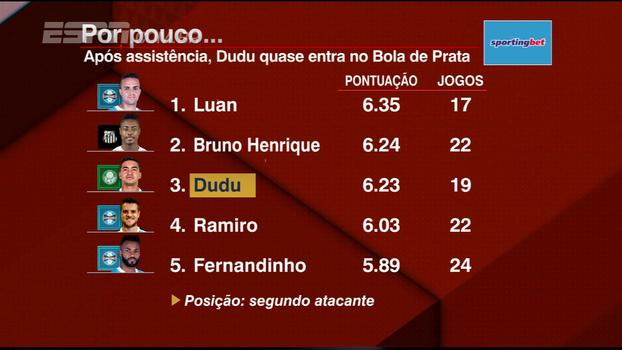 Após assistência em jogo contra Cruzeiro, Dudu fica próximo de entrar no Bola de Prata; veja números