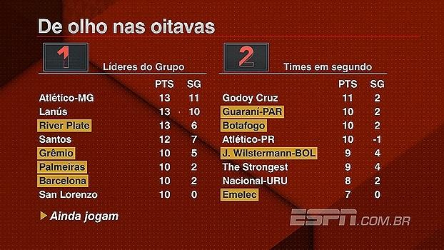 Projetando as oitavas da Libertadores! Veja a situação do seu time no torneio
