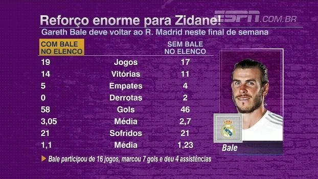 Gareth Bale está à disposição de Zidane; veja os números do Real Madrid com o craque