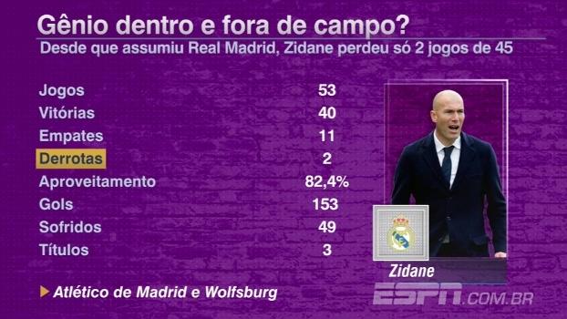 Zidane completa um ano a frente do Real Madrid; veja os números impressionantes do francês