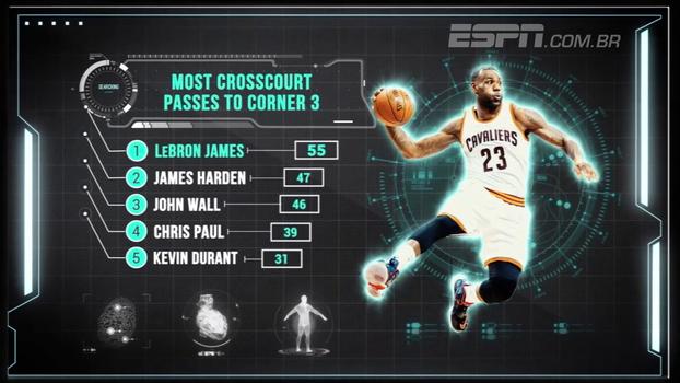 Visão de jogo: números mostram como LeBron James é preciso nos passes e obriga defesas a se reorganizarem