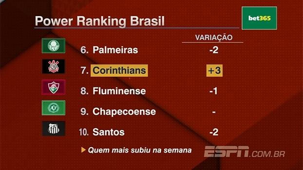 Power Ranking Brasil: Corinthians sobe três posições, Atlético-MG despenca 5 e Grêmio é o novo líder