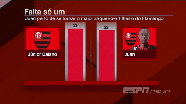Comentaristas do BB Debate citam importância da volta de Juan para a zaga do Flamengo