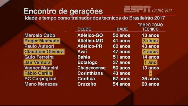 Encontro de gerações; veja a idade e o tempo dos técnicos do Brasileirão de 2017