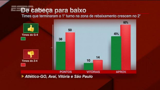 Comentaristas do BB Bom Dia analisam parte de baixo do Brasileiro: 'Não dá tempo para acomodação'