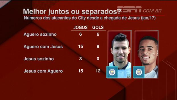 Rafael Oliveira explica evolução do Manchester City para aproveitar o melhor de Gabriel Jesus e Aguero