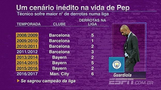 Guardiola chega ao maior número de derrotas em uma temporada; veja