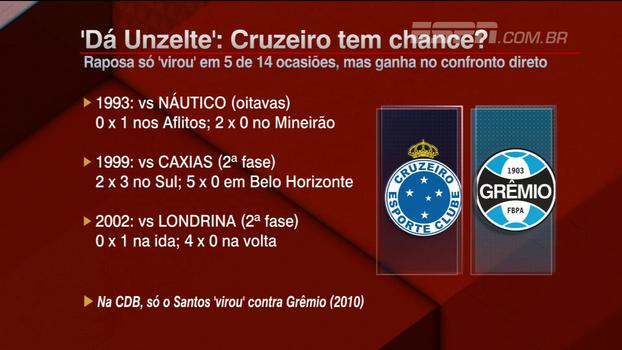 Grêmio só tomou virada em uma Copa do Brasil, mas Cruzeiro leva vantagem no confronto direto