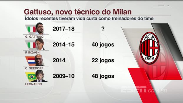 Após demissão de Montella, Gattuso se junta a lista de ex-jogadores do Milan a comandar o time