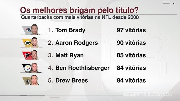 Melhores quarterbacks desde 2008 brigam por título da NFL; veja números