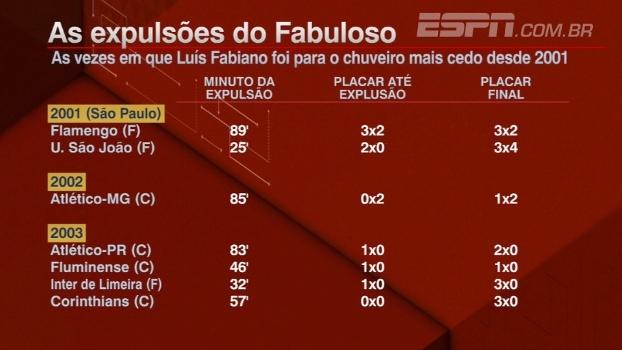 Luís Fabiano recebeu 19 vermelhos desde 2001; Plihal comenta: 'Está no pacote'