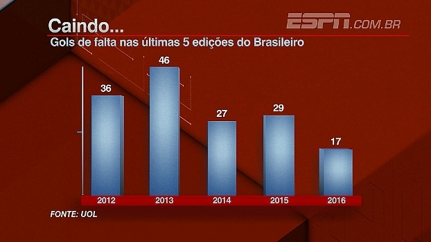 Bate Bola analisa queda do número de gols de falta no Brasileiro