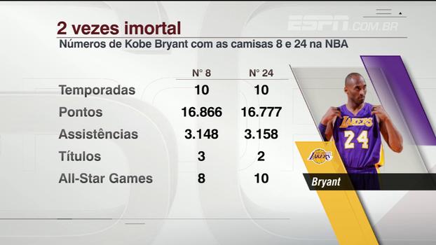 Veja marcas que Kobe Bryant alcançou com as camisa 8 e 24