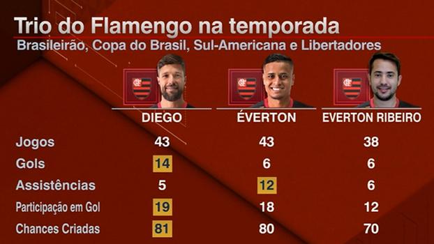 Quem deve sair do time para a entrada de Éverton contra o Independiente?