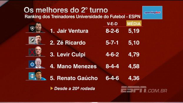Melhores do segundo turno até agora: veja o ranking dos treinadores