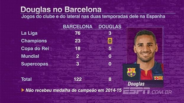 Encostado no Barcelona, Douglas pode ser trocado por jogador de basquete; 'FNM' explica