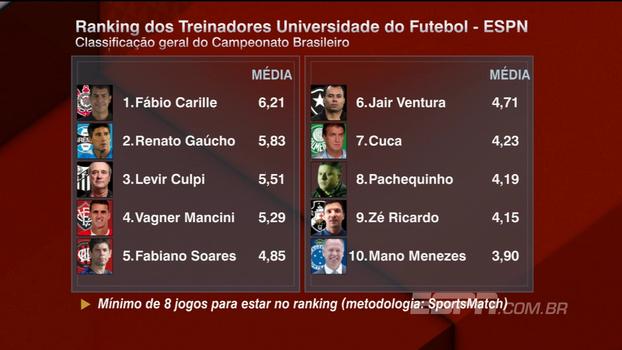 Confira o Ranking dos Treinadores após a 25ª rodada do Campeonato Brasileiro