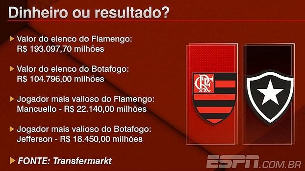 Dinheiro ou resultado?: BB Na Veia discute valores dos elencos de Flamengo e Botafogo