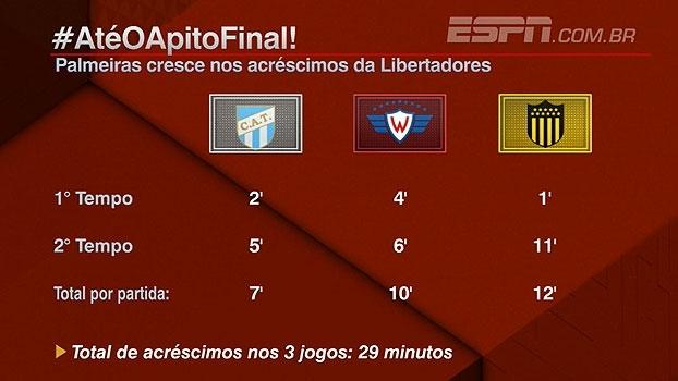Na Libertadores, acréscimos somados em jogos do Palmeiras dão quase meia hora