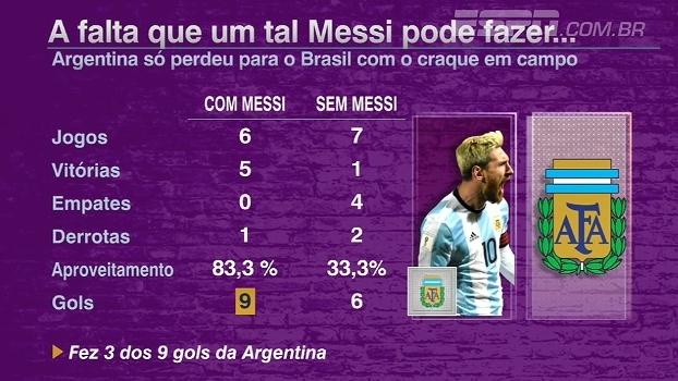 Com Messi ou sem Messi? Futebol no Mundo analisa números da Argentina com craque em campo