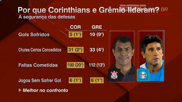 Por que Corinthians e Grêmio lideram? Bate Bola analisa os números